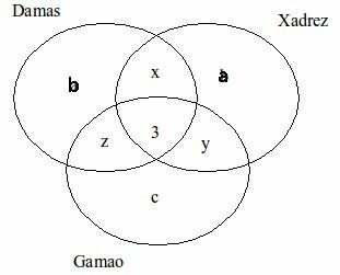 Diagrama de venn representando: damas, xadrez, gamão e as intersecçẽos x, y e z