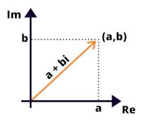 Gráfico cartesiano representando os número complexo z = a + bi. Eixos vertical e horizontal em preto e seta representando o número z, em vermelho.