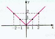 Gráfico da função f(x)= x 