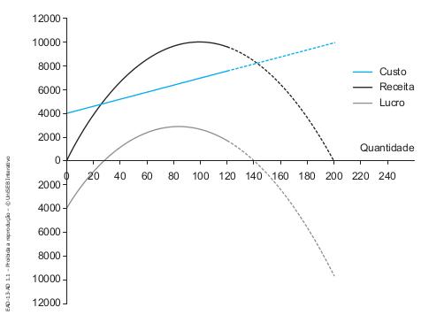 Gráfico com as funções lucro total e custo